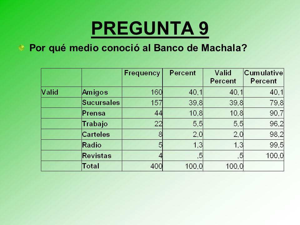 PREGUNTA 9 Por qué medio conoció al Banco de Machala