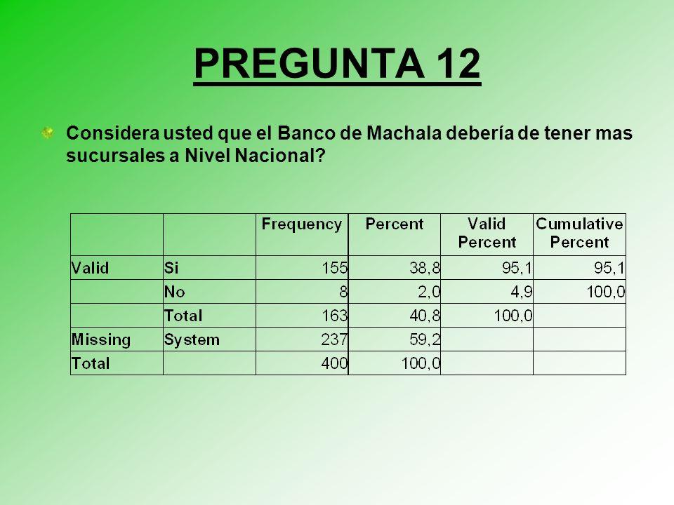 PREGUNTA 12 Considera usted que el Banco de Machala debería de tener mas sucursales a Nivel Nacional