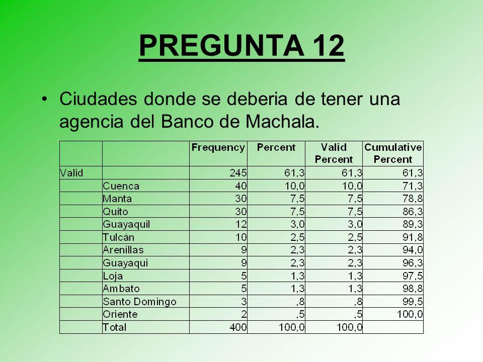 PREGUNTA 12 Ciudades donde se deberia de tener una agencia del Banco de Machala.