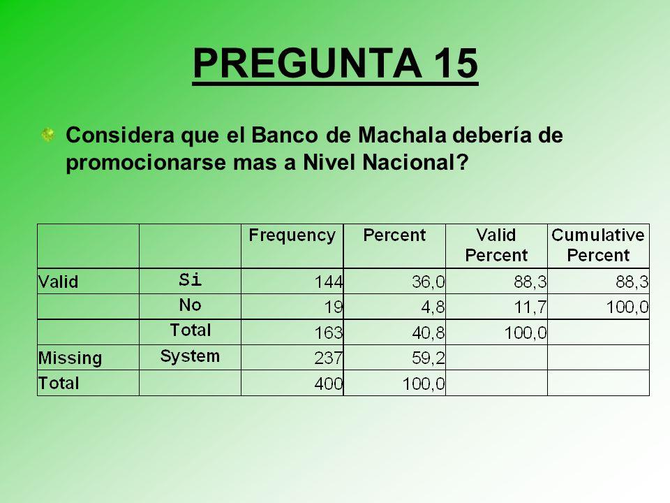PREGUNTA 15 Considera que el Banco de Machala debería de promocionarse mas a Nivel Nacional