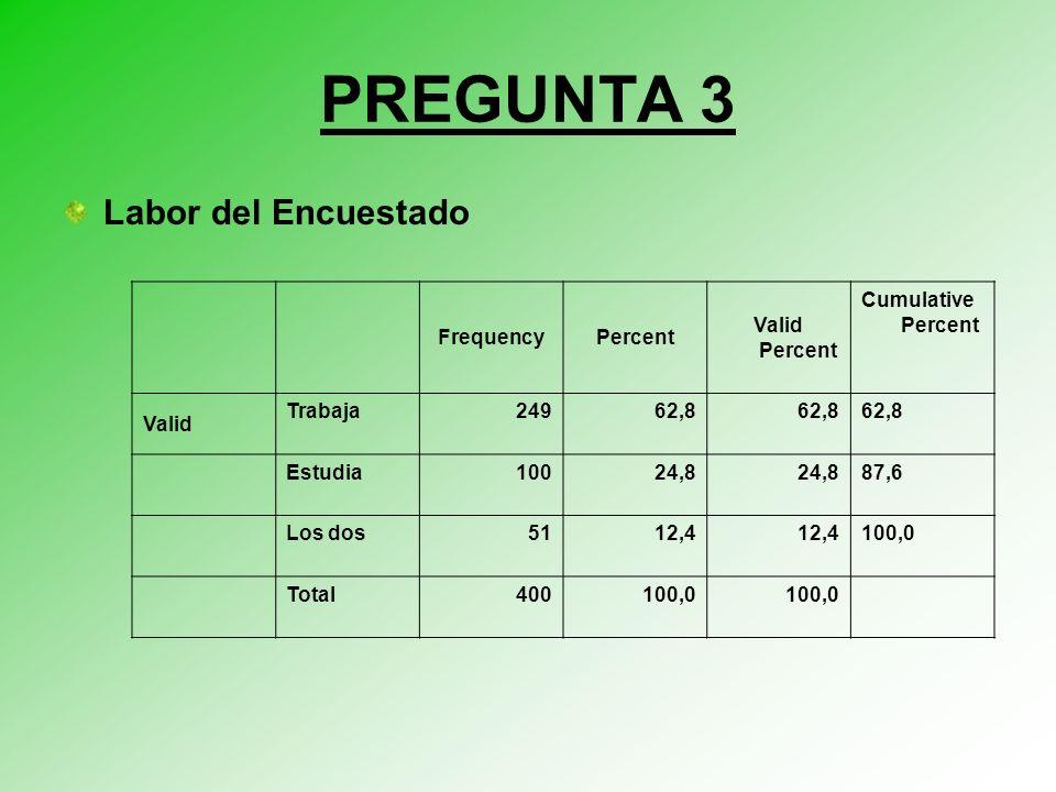 PREGUNTA 3 Labor del Encuestado Frequency Percent Valid Percent