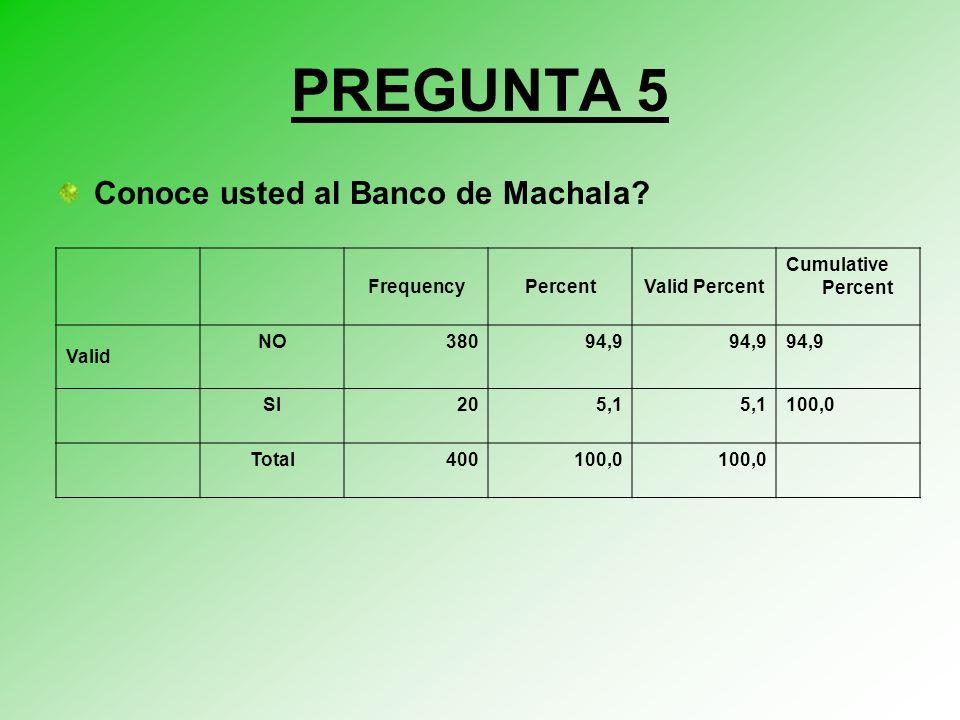 PREGUNTA 5 Conoce usted al Banco de Machala Frequency Percent
