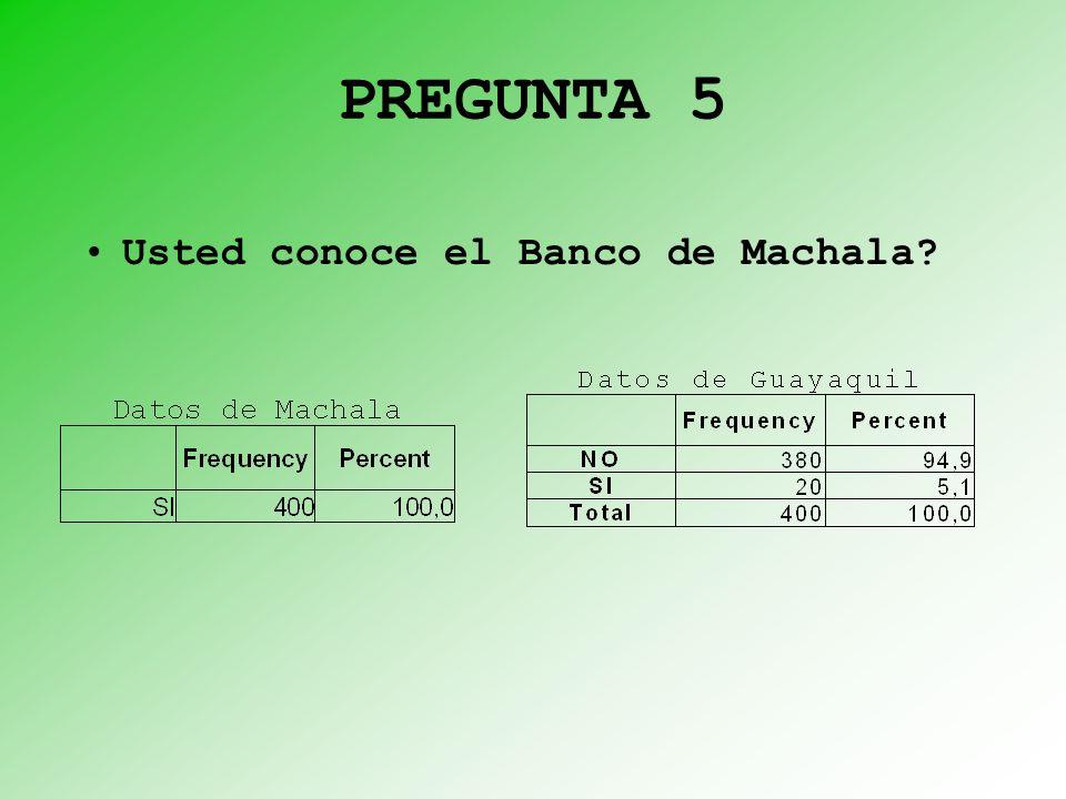 PREGUNTA 5 Usted conoce el Banco de Machala