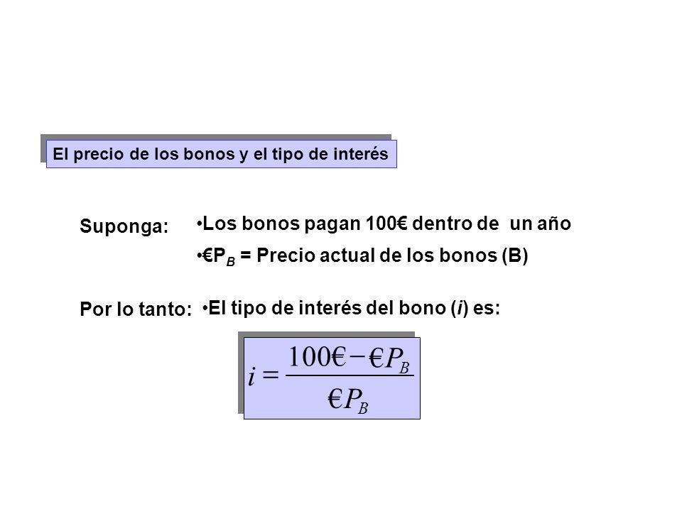 P i € 100€ - = Los bonos pagan 100€ dentro de un año Suponga: