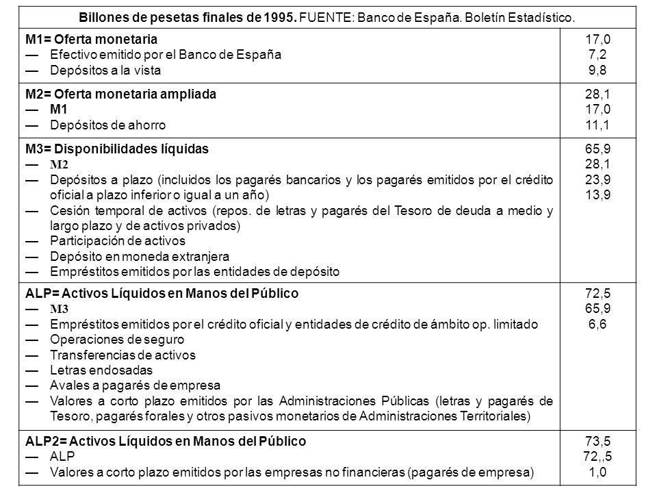 Billones de pesetas finales de 1995. FUENTE: Banco de España