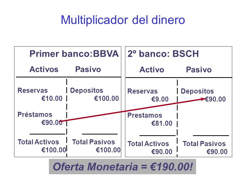 Multiplicador del dinero
