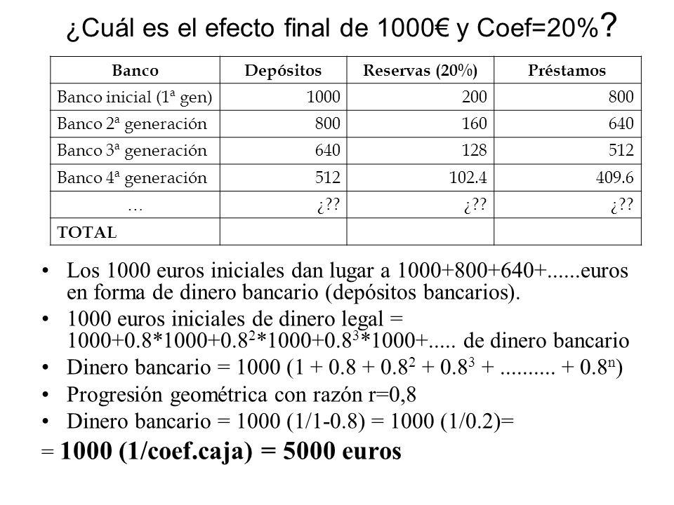 ¿Cuál es el efecto final de 1000€ y Coef=20%