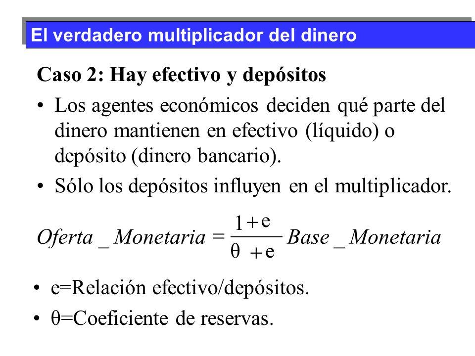 Monetaria Base Oferta _ 1 + = Caso 2: Hay efectivo y depósitos