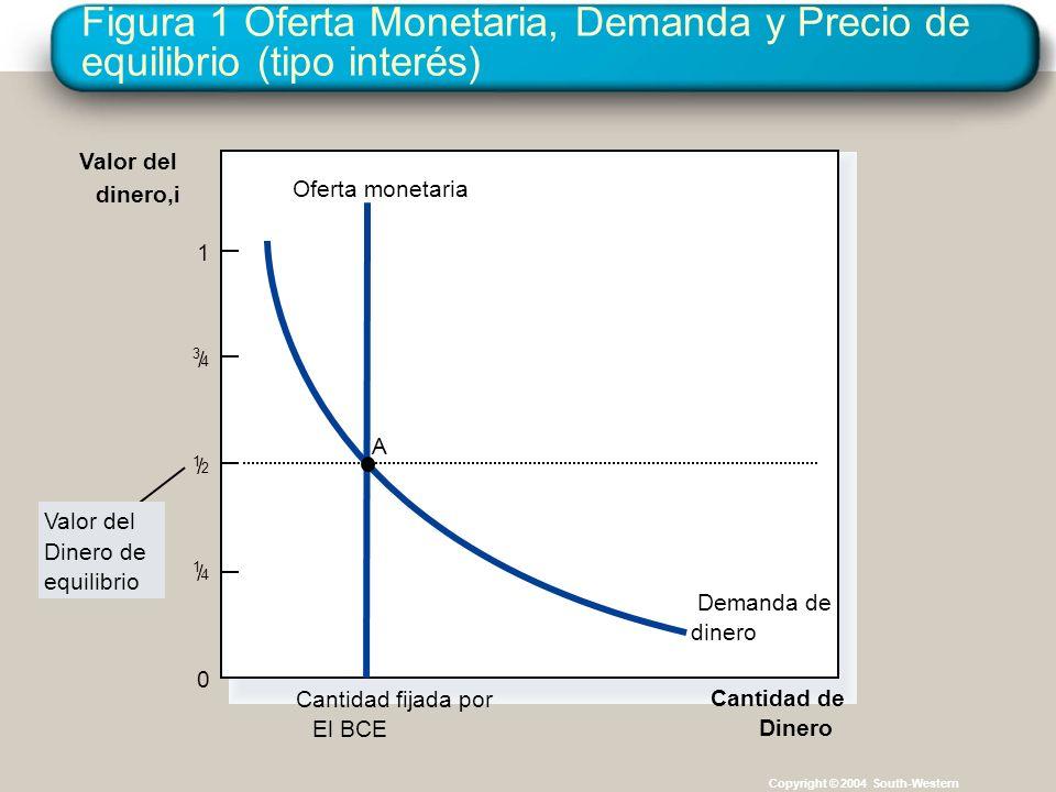 Figura 1 Oferta Monetaria, Demanda y Precio de equilibrio (tipo interés)