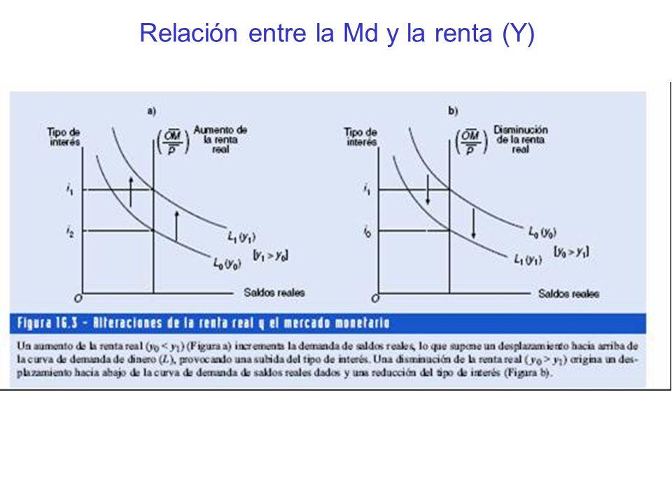 Relación entre la Md y la renta (Y)