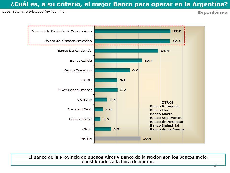 ¿Cuál es, a su criterio, el mejor Banco para operar en la Argentina