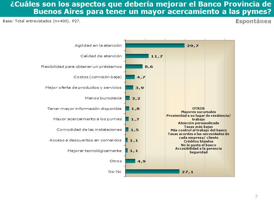 ¿Cuáles son los aspectos que debería mejorar el Banco Provincia de Buenos Aires para tener un mayor acercamiento a las pymes