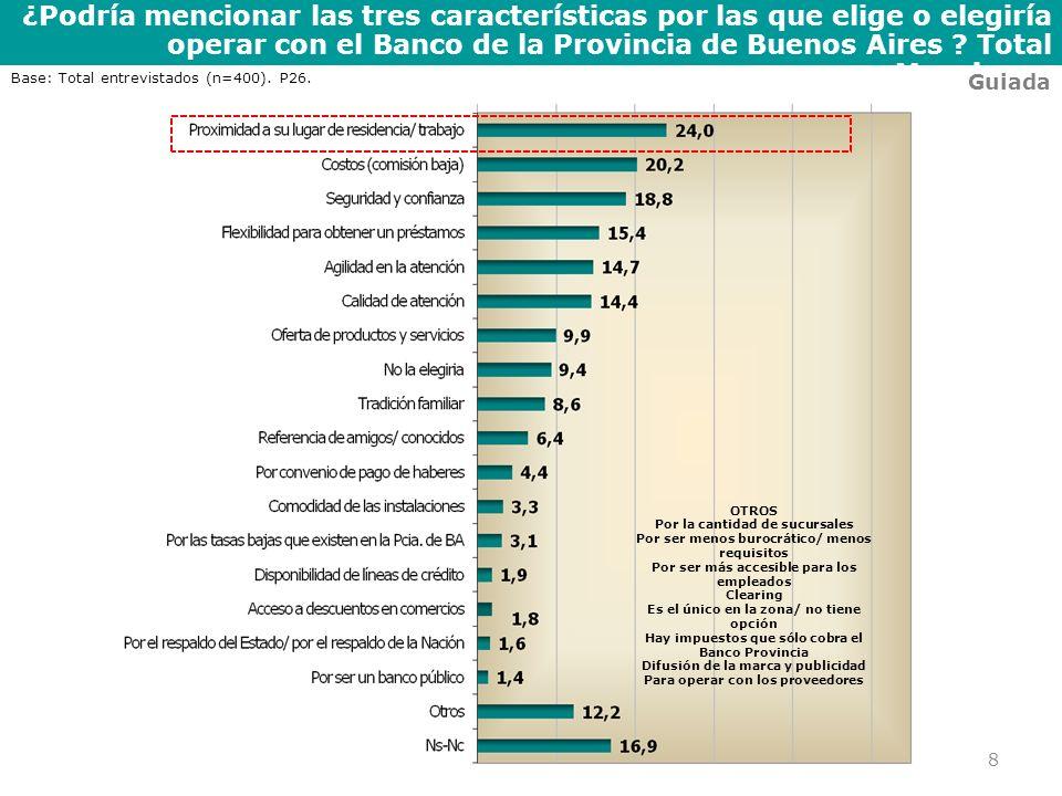 ¿Podría mencionar las tres características por las que elige o elegiría operar con el Banco de la Provincia de Buenos Aires Total Menciones