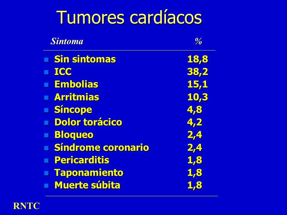 Tumores cardíacos Sintoma % Sin sintomas 18,8 ICC 38,2 Embolias 15,1