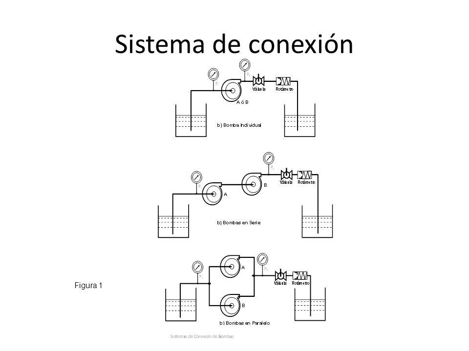 Sistema de conexión Figura 1