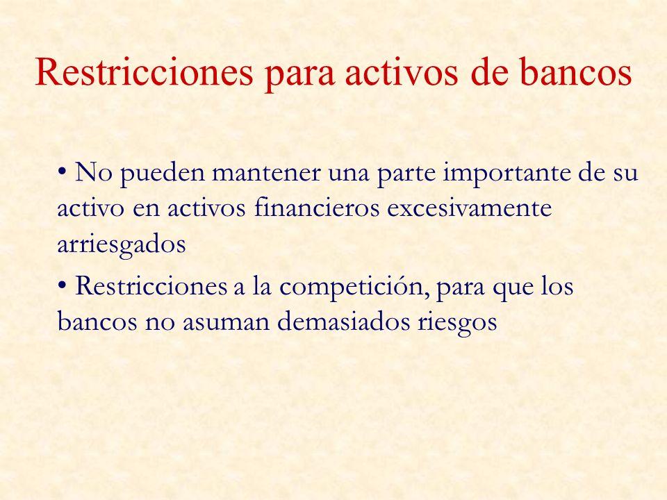 Restricciones para activos de bancos
