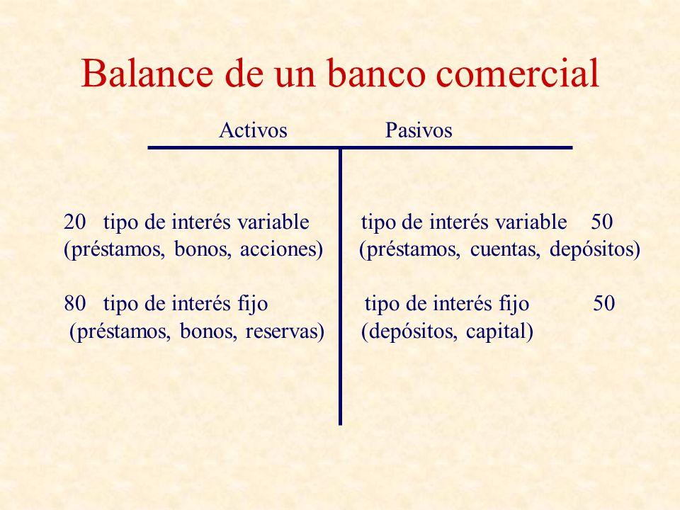 Balance de un banco comercial