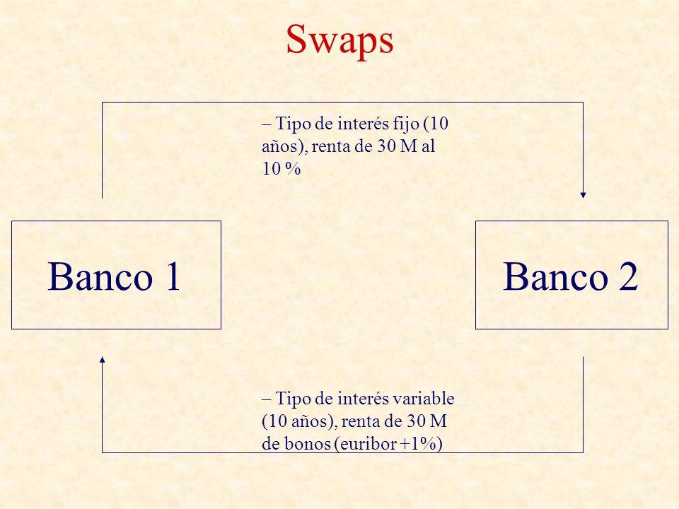 Swaps Tipo de interés fijo (10 años), renta de 30 M al 10 % Banco 1. Banco 2.