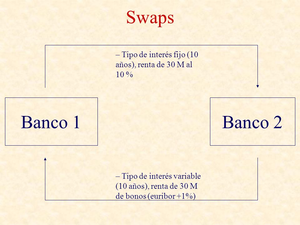 SwapsTipo de interés fijo (10 años), renta de 30 M al 10 % Banco 1. Banco 2.
