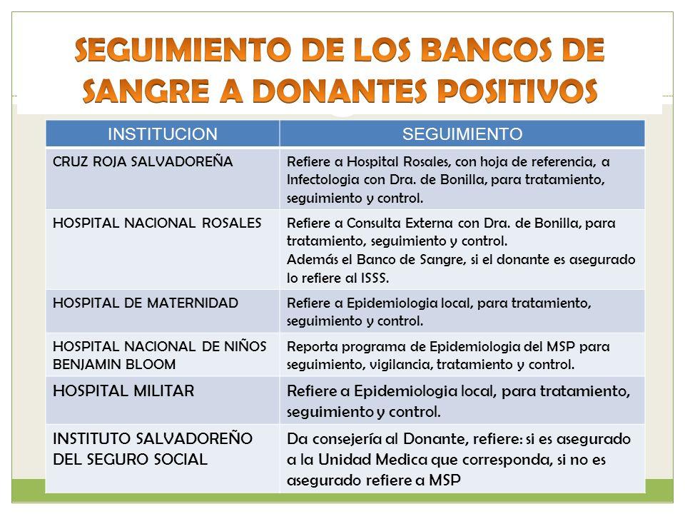 SEGUIMIENTO DE LOS BANCOS DE SANGRE A DONANTES POSITIVOS