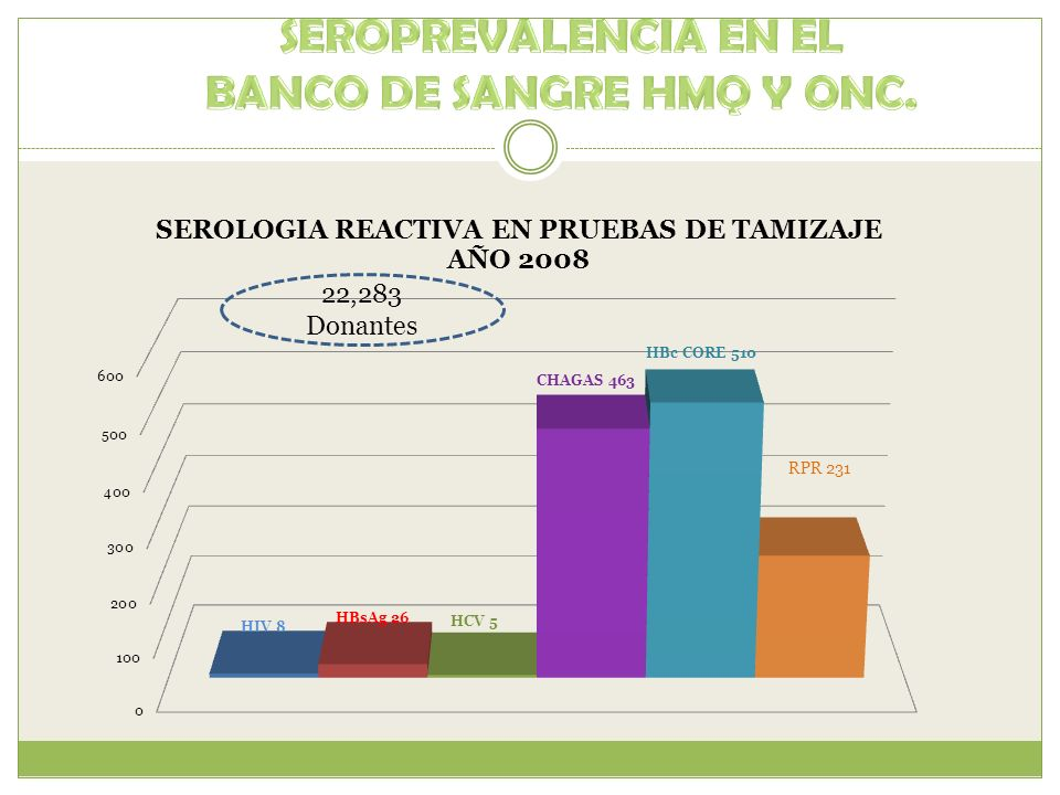 BANCO DE SANGRE HMQ Y ONC.