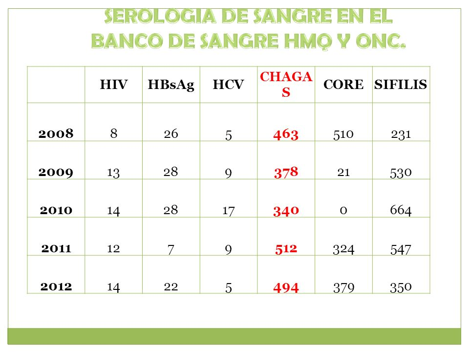 SEROLOGIA DE SANGRE EN EL BANCO DE SANGRE HMQ Y ONC.