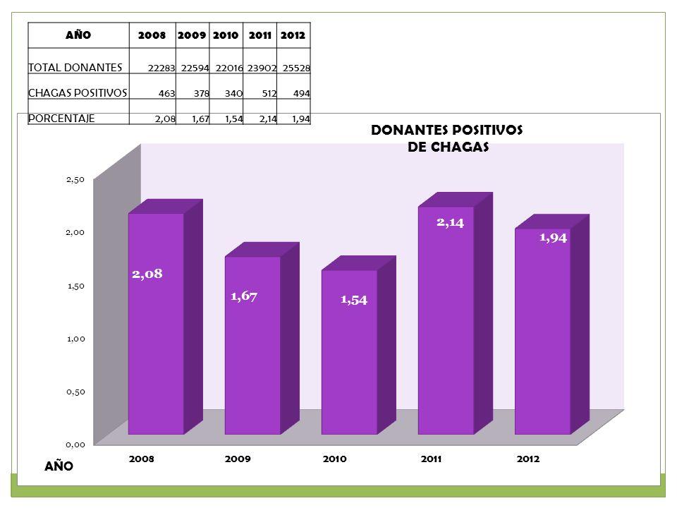 AÑO 2008. 2009. 2010. 2011. 2012. TOTAL DONANTES. 22283. 22594. 22016. 23902. 25528. CHAGAS POSITIVOS.