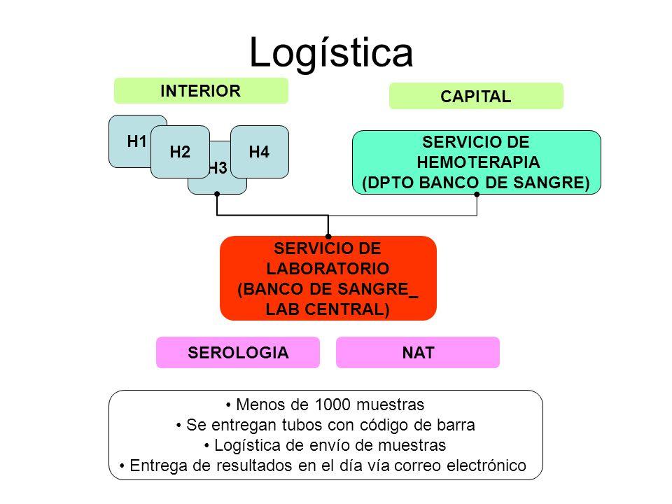 Logística INTERIOR CAPITAL H1 H2 H4 SERVICIO DE HEMOTERAPIA