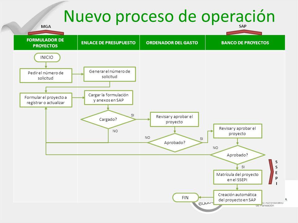 Nuevo proceso de operación