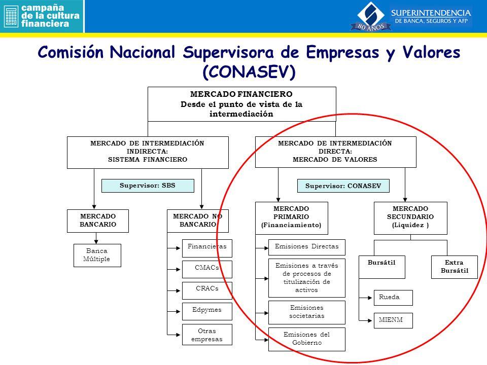 Comisión Nacional Supervisora de Empresas y Valores (CONASEV)