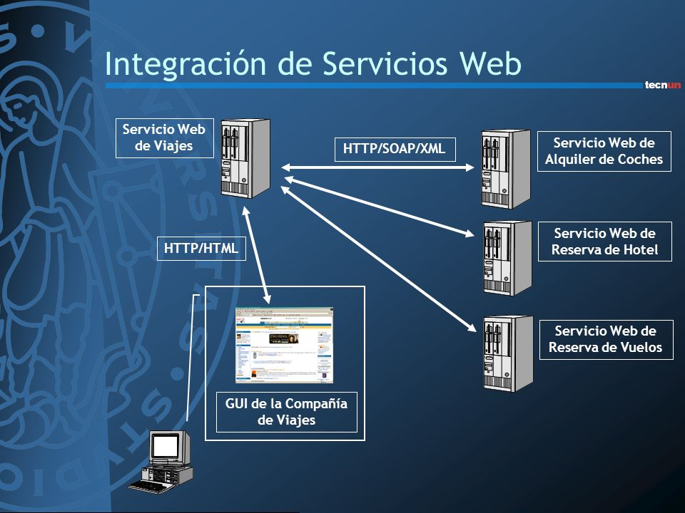 Integración de Servicios Web