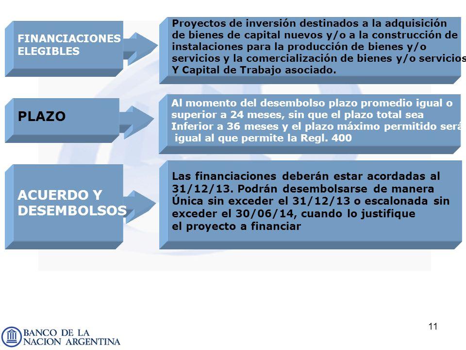 PLAZO ACUERDO Y DESEMBOLSOS FINANCIACIONES ELEGIBLES