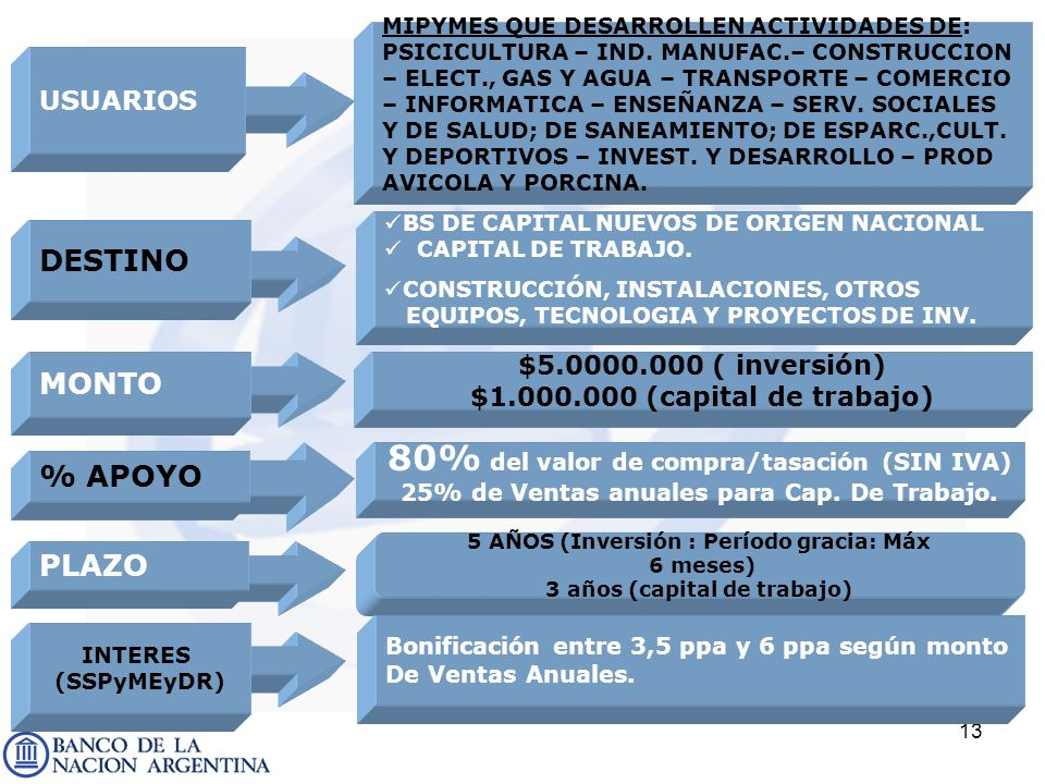 80% del valor de compra/tasación (SIN IVA)
