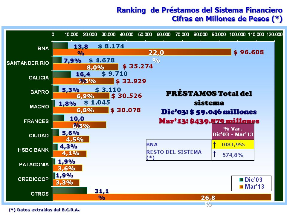 PRÉSTAMOS Total del sistema