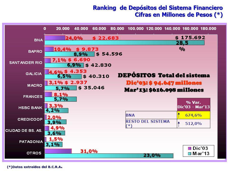 DEPÓSITOS Total del sistema