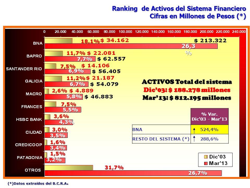 ACTIVOS Total del sistema