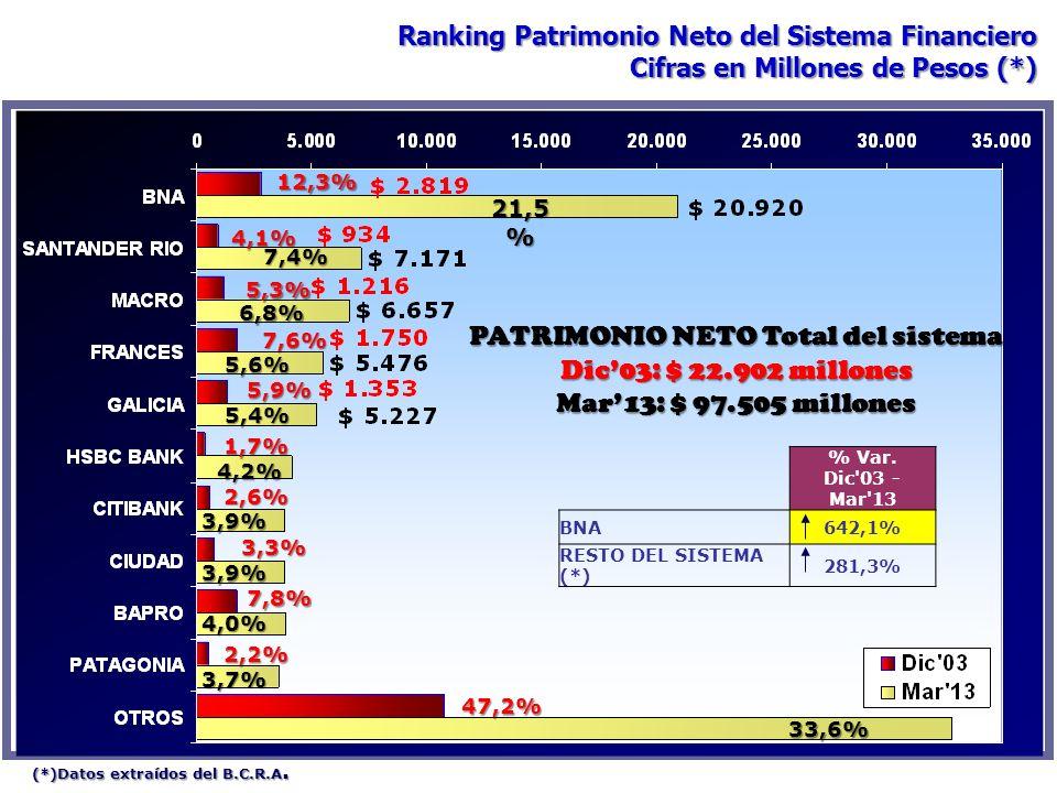 PATRIMONIO NETO Total del sistema
