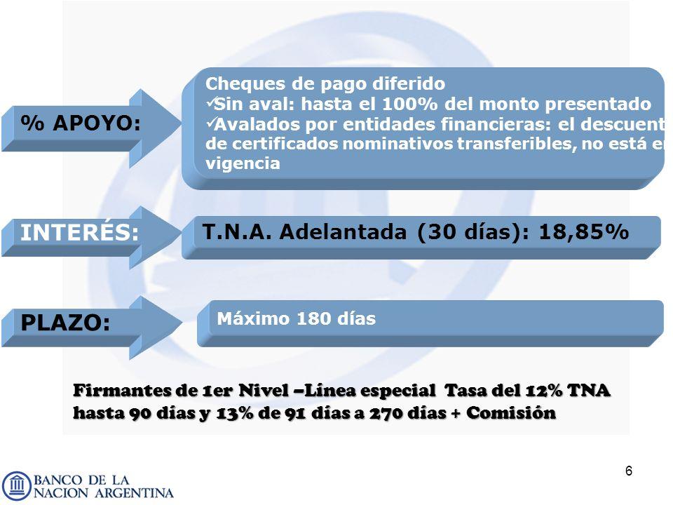 INTERÉS: PLAZO: % APOYO: T.N.A. Adelantada (30 días): 18,85%