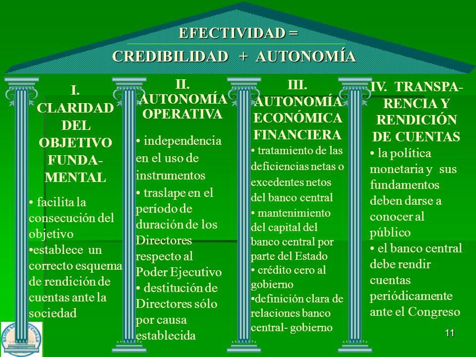 CREDIBILIDAD + AUTONOMÍA II. AUTONOMÍA OPERATIVA