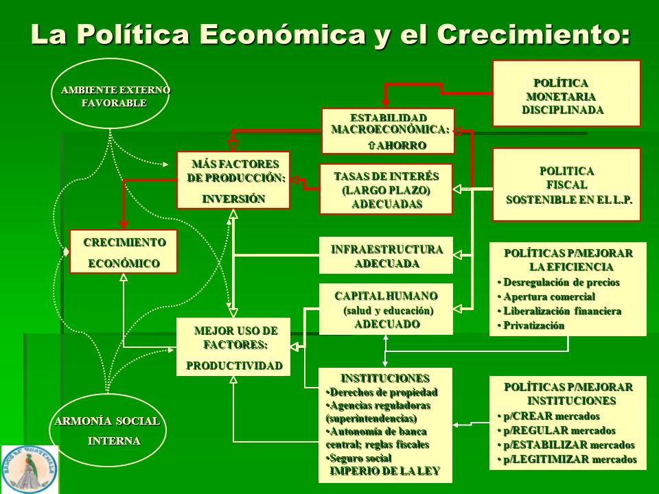 POLÍTICAS P/MEJORAR LA EFICIENCIA POLÍTICAS P/MEJORAR INSTITUCIONES