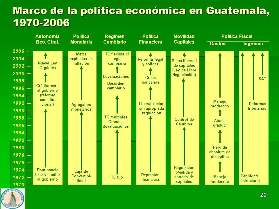 Marco de la política económica en Guatemala, 1970-2006