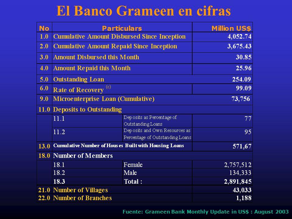 Fuente: Grameen Bank Monthly Update in US$ : August 2003