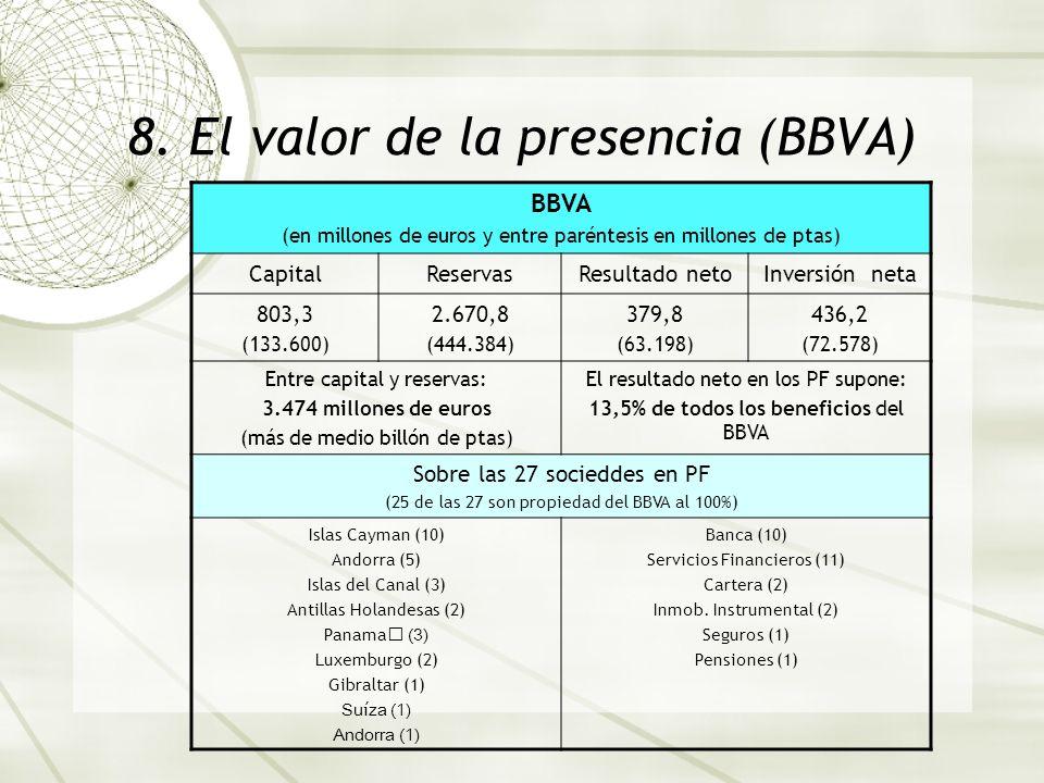8. El valor de la presencia (BBVA)