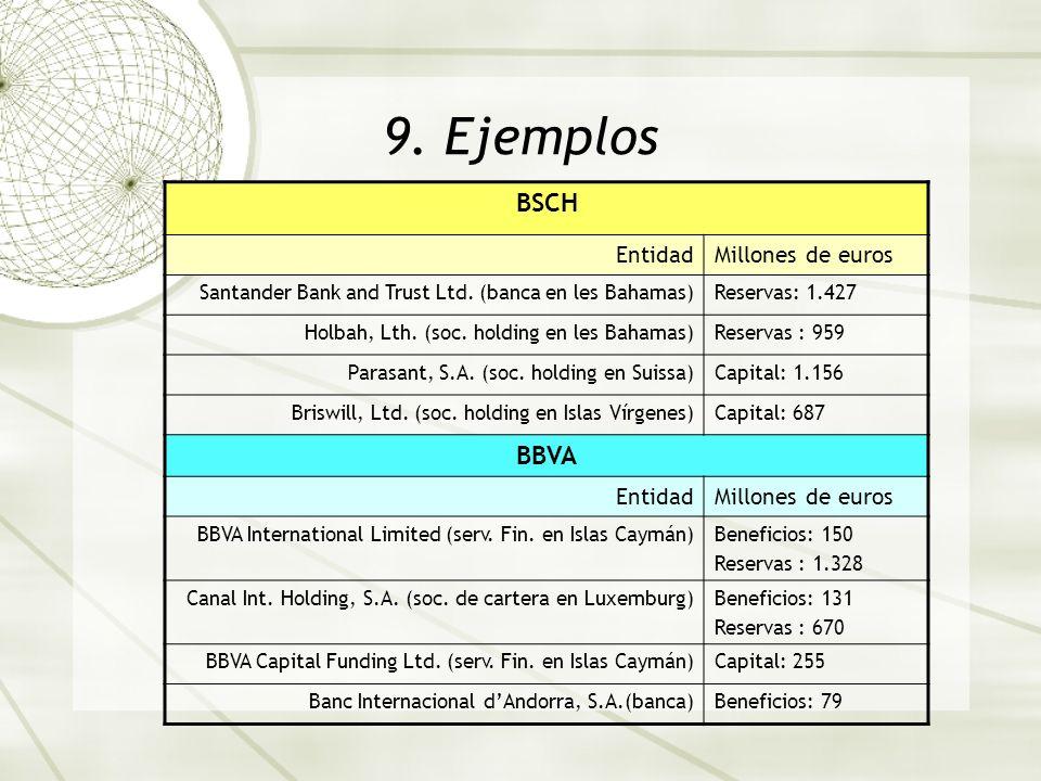 9. Ejemplos BSCH BBVA Entidad Millones de euros
