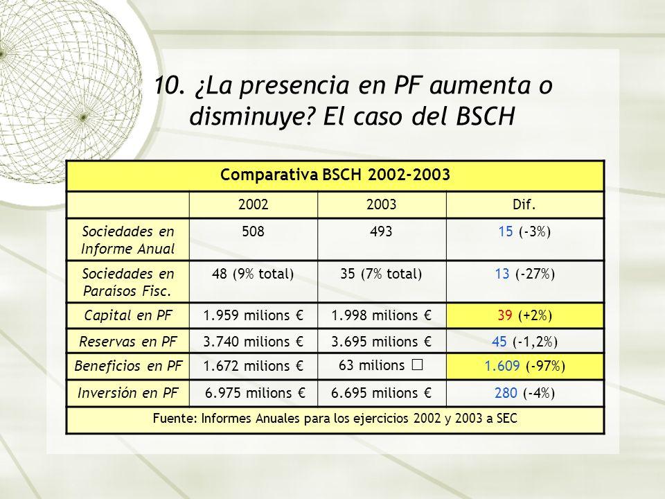10. ¿La presencia en PF aumenta o disminuye El caso del BSCH