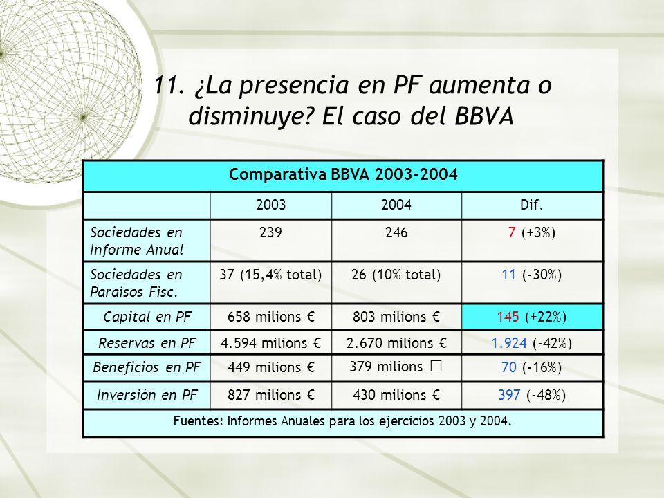11. ¿La presencia en PF aumenta o disminuye El caso del BBVA