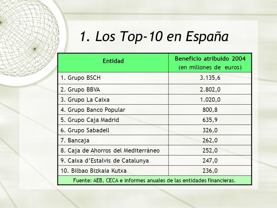 La banca espa ola en los para sos fiscales ppt descargar for Caixa catalunya oficinas en madrid