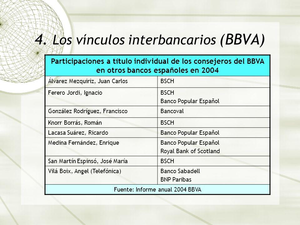 4. Los vínculos interbancarios (BBVA)