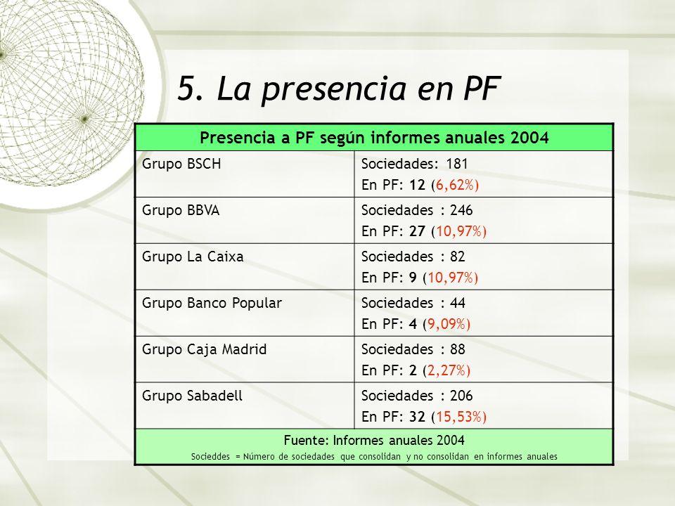 Presencia a PF según informes anuales 2004