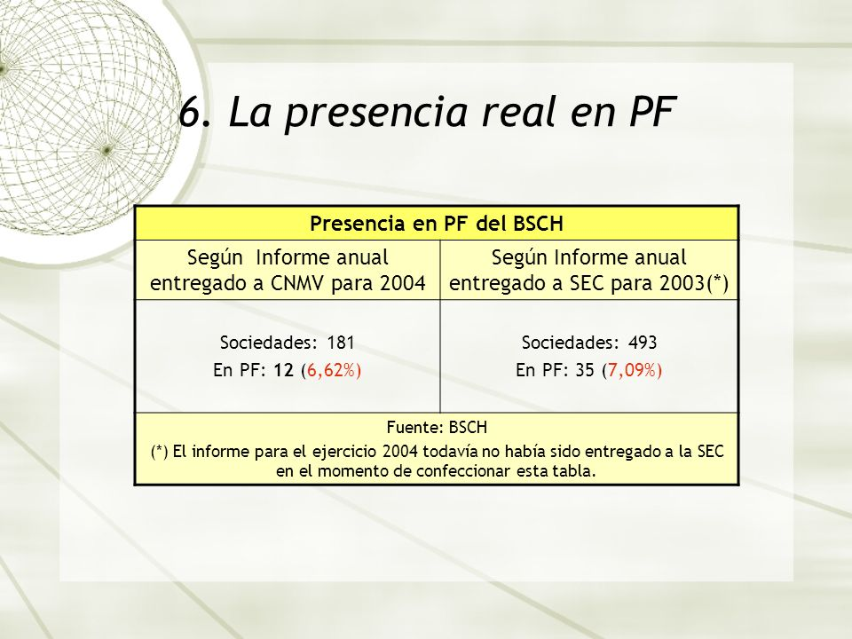 Presencia en PF del BSCH